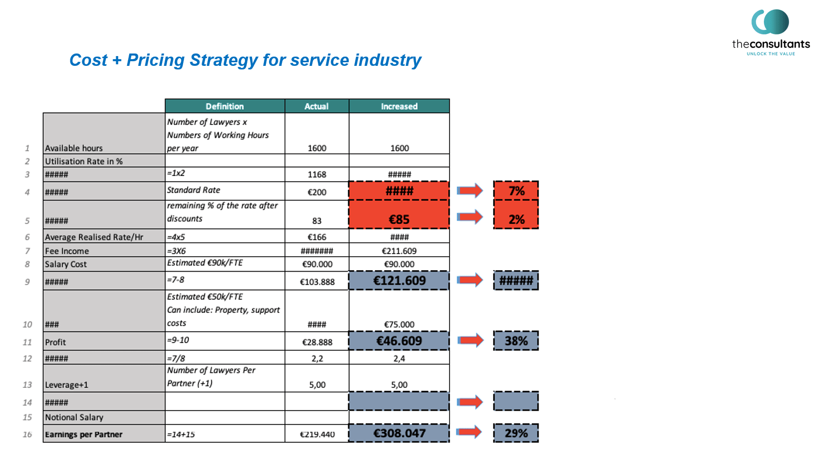 Cost+ Pricing Strategy