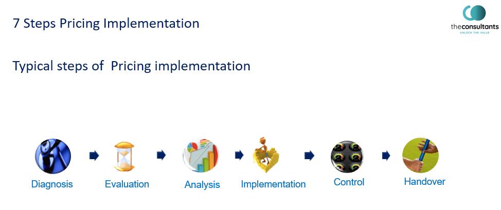 Pricing Implementation Steps