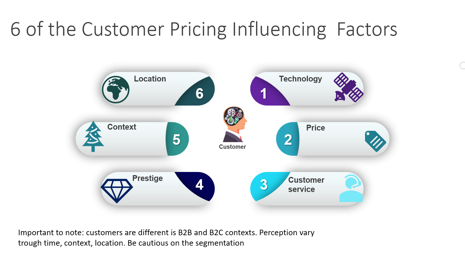 Pricing influencing factors