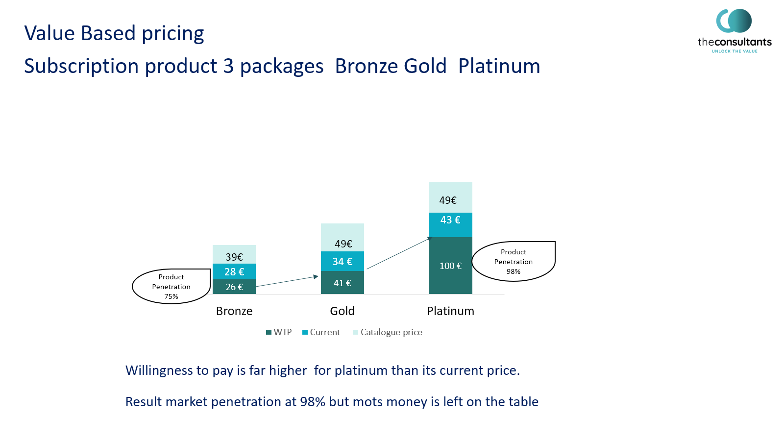 Value based pricing strategy