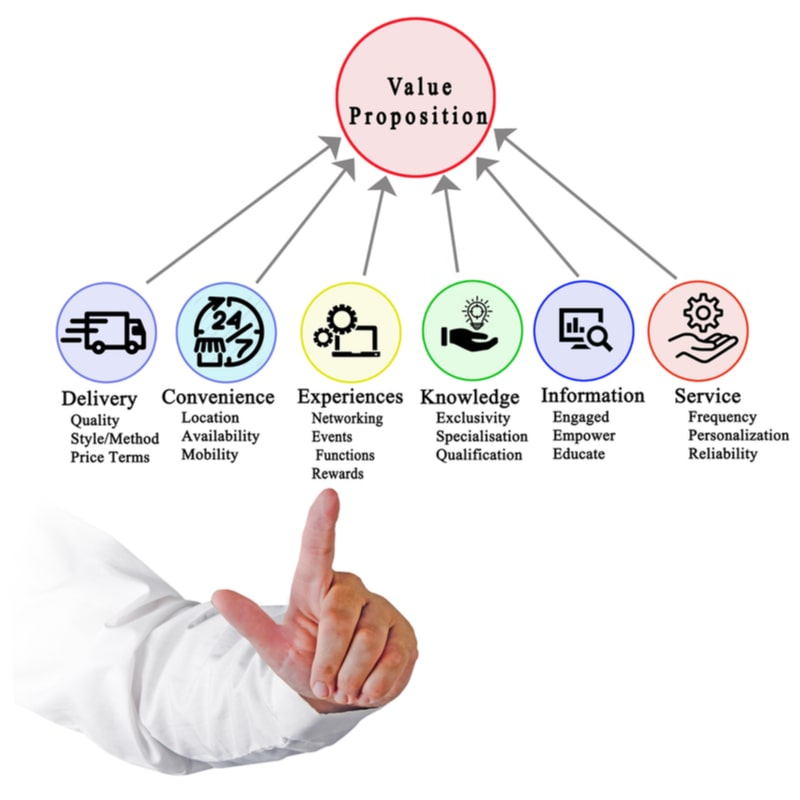 Value Proposition is key element to value based pricing